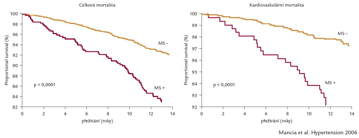 Celková a kardiovaskulární mortalita u osob s metabolickým syndromem a bez něj.