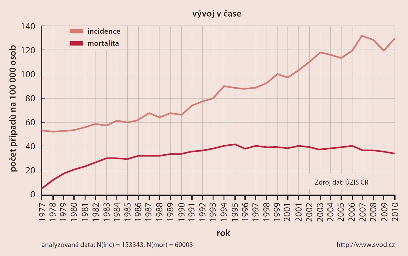 C50,D05 – nádory prsu ženy ve věku 0–34 let (vývoj incidence a mortality v čase v rozmezí let 1977–2010)