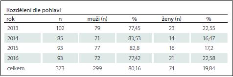 Akutní pacienti s lézí míšní přijati na Spinální jednotku FN Brno 2013–2016.