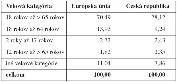 Zastúpenie vekových kategórií účastníkov v klinických skúšaniach (v %)
