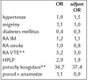 Rizikové faktory VTE u uživatelek COC.