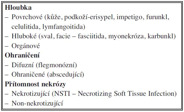 Klasifikace infekcí Tab. 1. Classification of infections