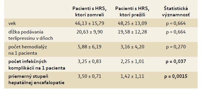 Charakteristika súboru pacientov s akútnou alkoholovu hepatitídou a HRS 1. typu vo vzťahu k mortalite. Tab. 4. Characteristics of a cohort of patients with acute alcoholic hepatitis and Type 1 HRS in relation to mortality.