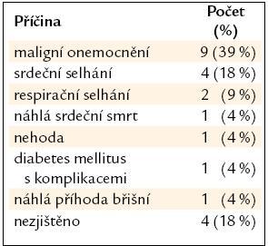 Příčiny úmrtí (n = 23).