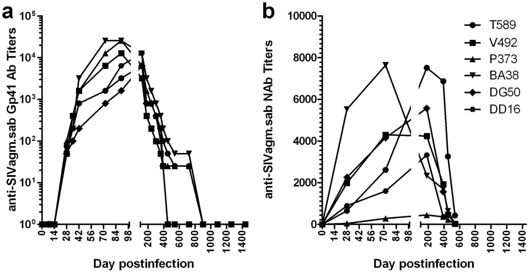 Control of SIVagm replication in RMs was confirmed by seroreversion of anti-SIVagm binding and neutralizing antibodies.