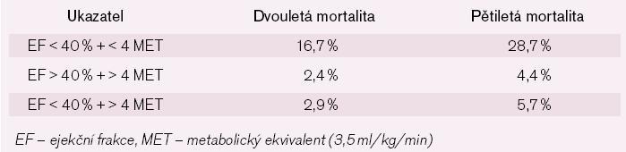 Mortalita u nemocných s infarktem myokardu léčených koronární intervencí [9].