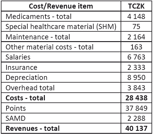 Summary table of total costs and revenues of MRI in 2011