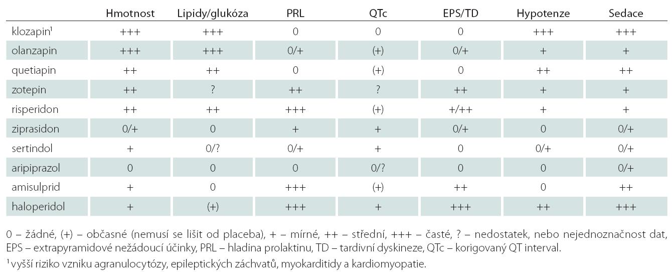 Nejčastější nežádoucí účinky antipsychotik druhé generace a haloperidolu (upraveno dle [31]).