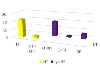 Zhodnocení navržené hormonální léčby Graph 1 Evaluation of the proposed hormonal therapy