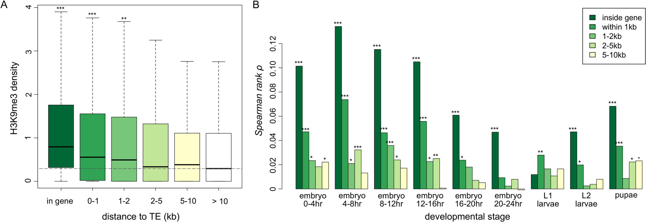 The associations between H3K9me3 density of genes and their neighborhood TE content.