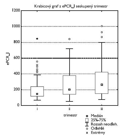 Endotelový receptor proteinu