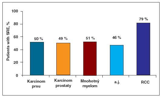 Incidence kostních příhod SRE Poznámka Placebem kontrolovaná 3. fáze studie se zoledronatem a paminodratem 1. Kohno, N. et al. J. Clin. Oncol. 2005 23, 33, p. 14-21. 2. Saad, F. et al. J. Natl. Cancer Inst. 2004, 96 p. 879-882. 3. Berenson, J. R. et al. J. Clin. Oncol. 1998, 16, p. 593-602. 4. Rosen, L.S. et al. Cancer 2004, 100, p. 2613-2621. 5. Mulders, P.F. Presented at: EAU 2007