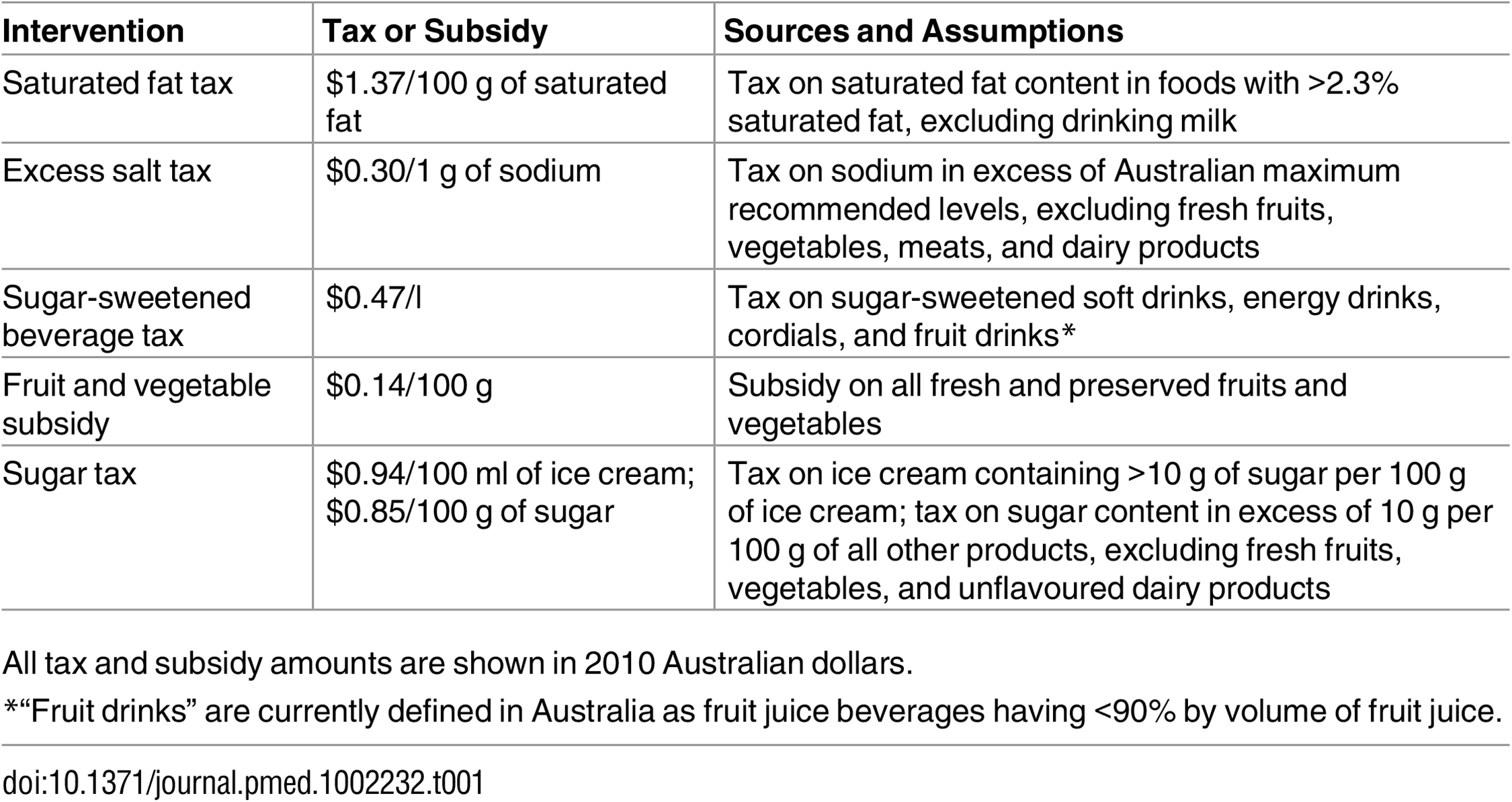The food tax and subsidy interventions.