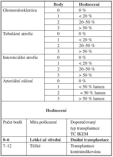 Histologické schéma podle Remuzziho Tab. 2. Histological scheme according to Remuzzi
