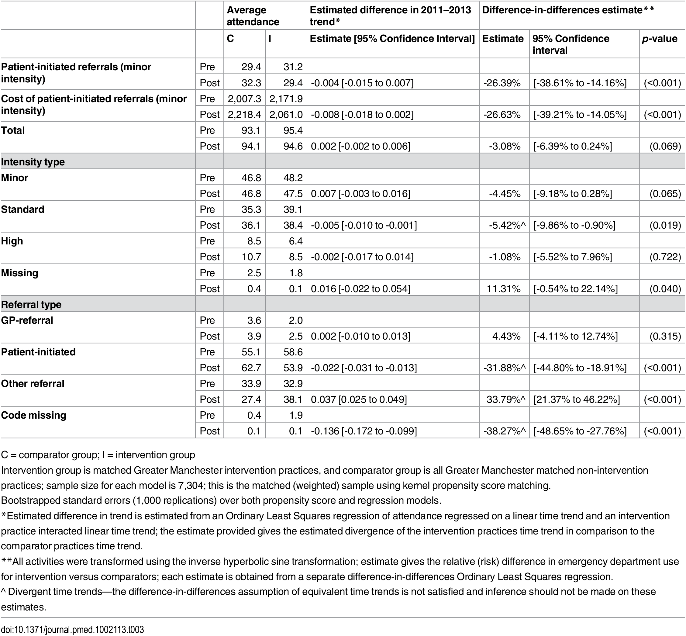 Average emergency department use per 1,000 registered patients in the pre- (2011 to 2013) and post- (2014) intervention period and difference-in-differences estimates of changes in emergency department use.