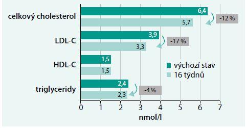 Změny lipidové spektra po 4 měsíční léčbě přípravkem Arterin<sup>®</sup>