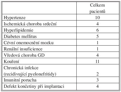 Charakteristika souboru pacientů s následnou infekcí cévní rekonstrukce Tab. 2. Characteristics of the study group of patients with subsequent infections of venous reconstructions