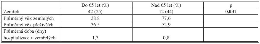 Úmrtnost u polytraumat Tab. 6. Death rate in polytraumas