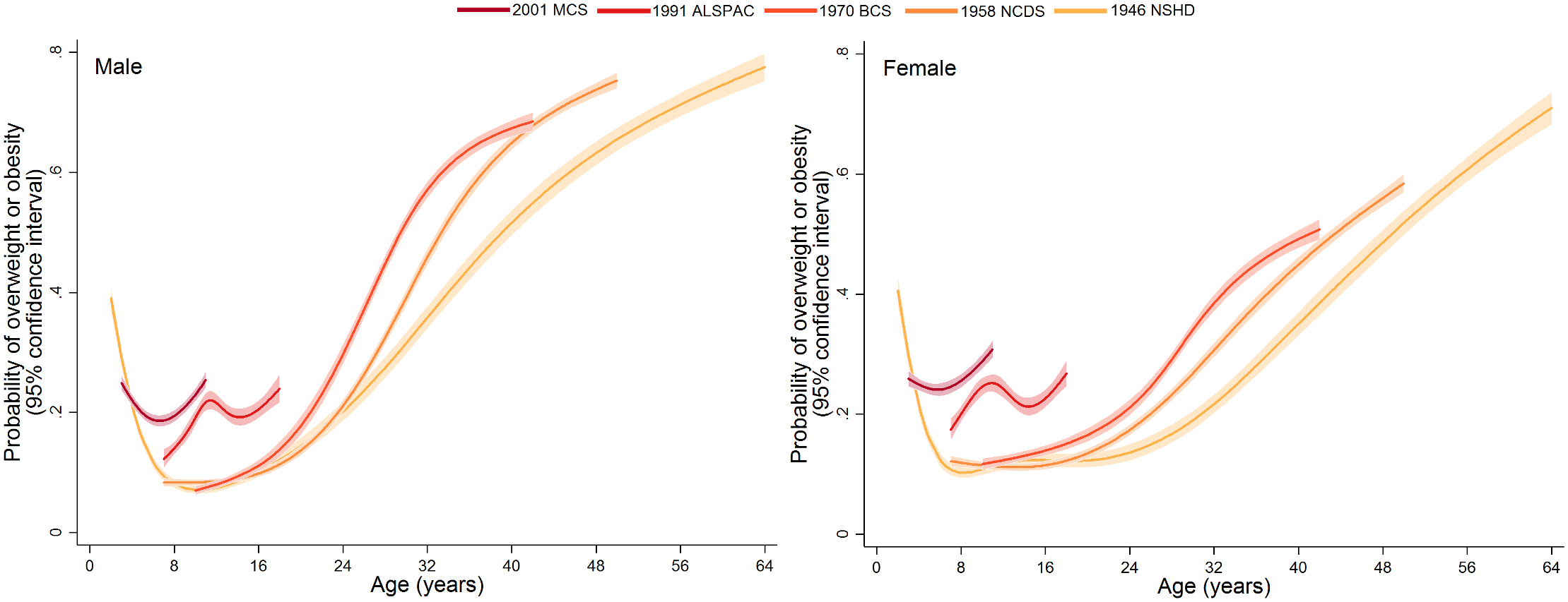 Trajectories of the probability of overweight or obesity (versus normal weight) from sex- and study-stratified multilevel logistic regression models.