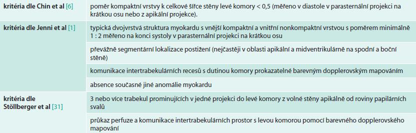 Echokardiografická kritéria pro diagnostiku IVNC