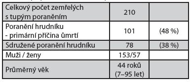 Tupé poranění hrudníku - příčina úmrtí (2010–2012)