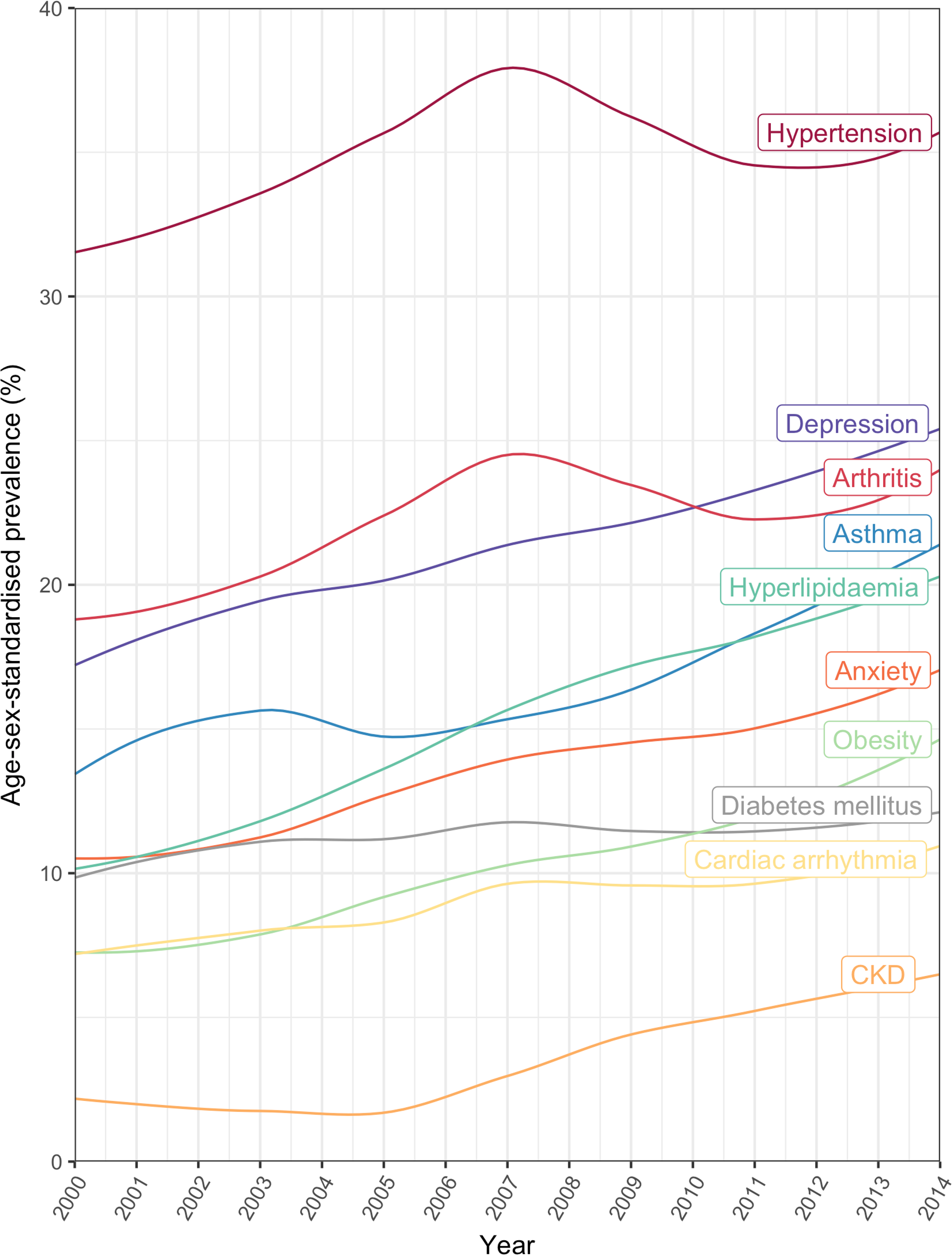 Annual prevalence of the 10 most common comorbidities in patients with incident cardiovascular disease between 2000 and 2014.