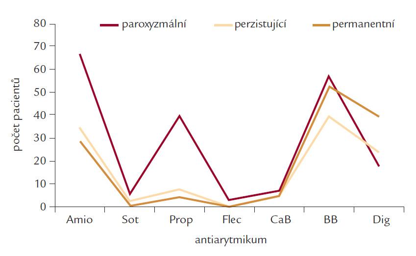 Užívání antiarytmik podle formy FS.