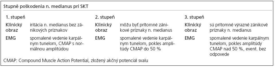 Stupne poškodenia n. medianus pri SKT podľa klinických a EMG kritérií [18].