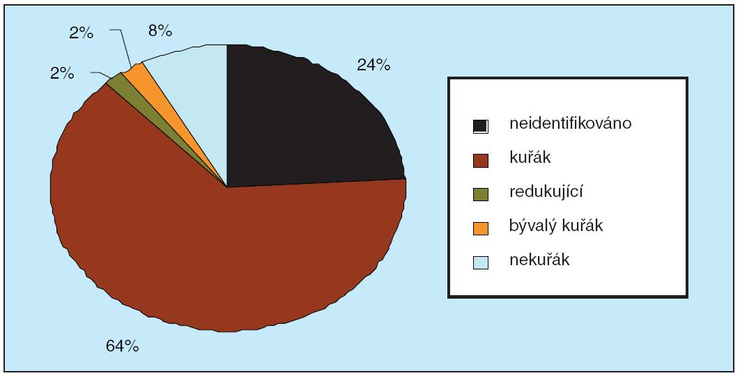 Status kouření volajících na Linku pro odvykání kouření (data roku 2006)