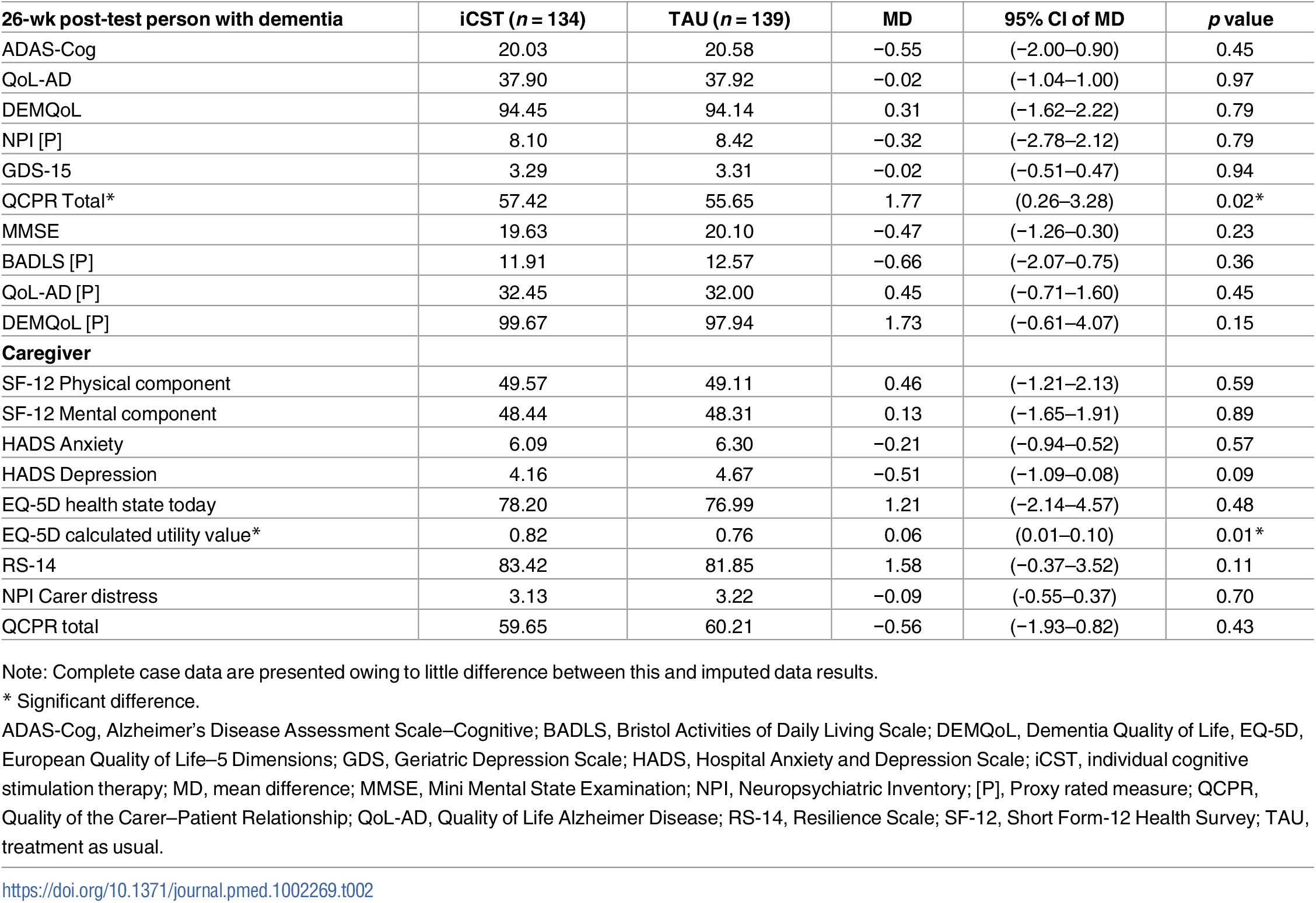 Outcome measures at 26-wk post-test by iCST versus TAU: Complete case analysis, adjusting for BL outcome measures, marital status, centre, age, and anticholinesterase inhibitors.