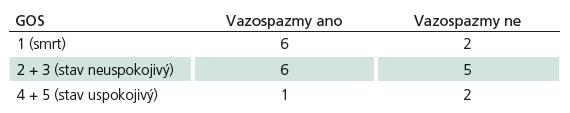 Parametry GOS v souvislosti s přítomností vazospazmů. Je patrná tendence k vyššímu výskytu vazospazmů u pacientů s horším výsledným stavem, avšak k validnímu statistickému zpracování dat není dostatečný počet pacientů.