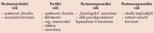 Příčiny abnormálního děložního krvácení dle věkových skupin.