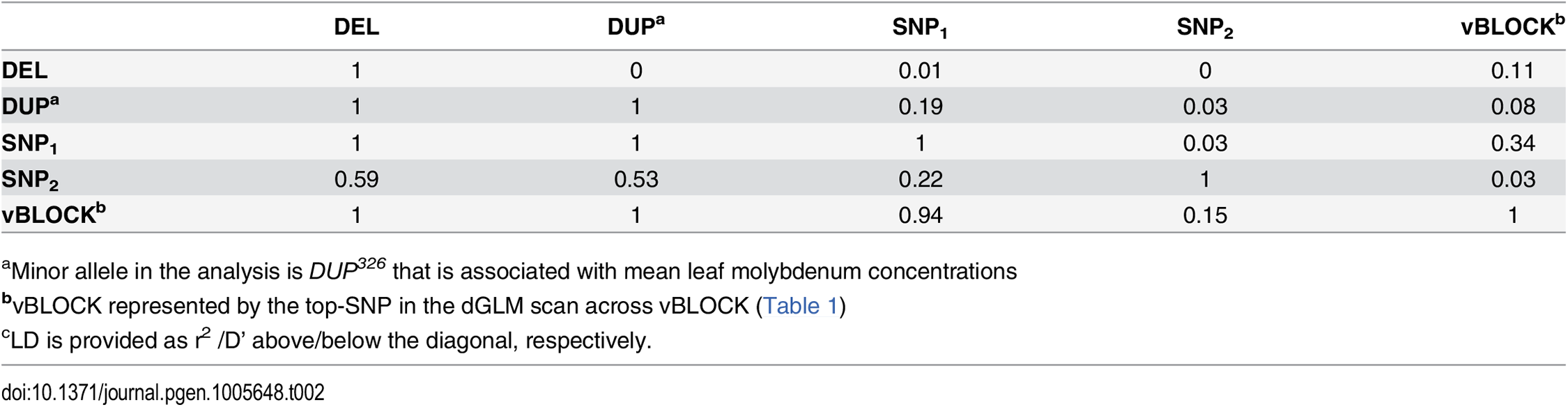 LD<em class=&quot;ref&quot;><sup>c</sup></em> between the loci altering mean leaf molybdenum concentrations.