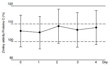 Změny aktivity Proteinu C (%) v rozmražené plazmě.