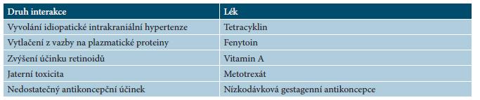 Lékové interakce acitretinu