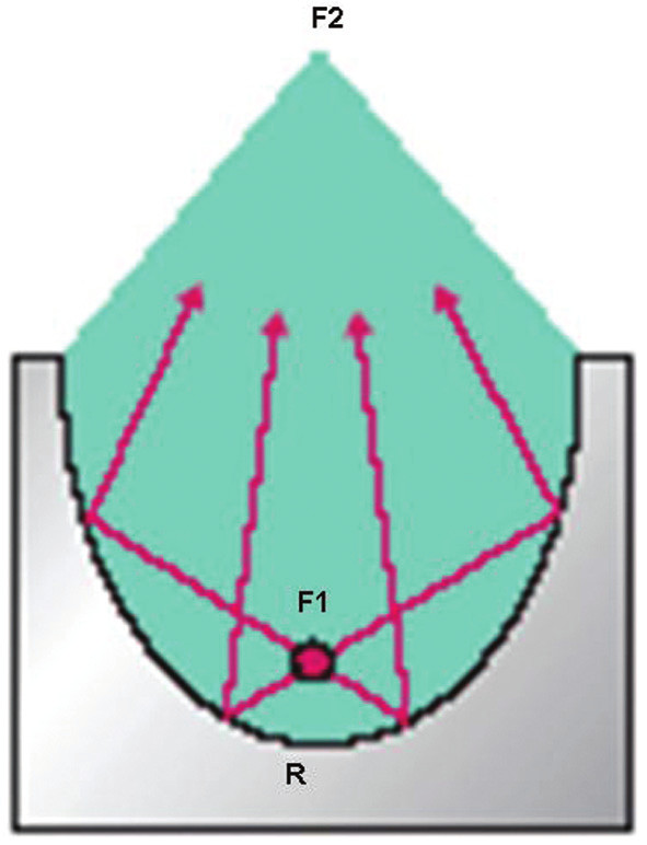 Elektrohydraulický generátor, F1–primární ohnisko (místo jiskrového výboje), F2–sekundární ohnisko (místo působiště rázových vln), R–parabolický.