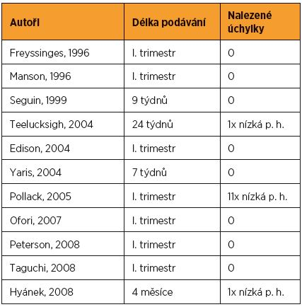 Výsledky studií o vlivu podávání statinů v průběhu těhotenství