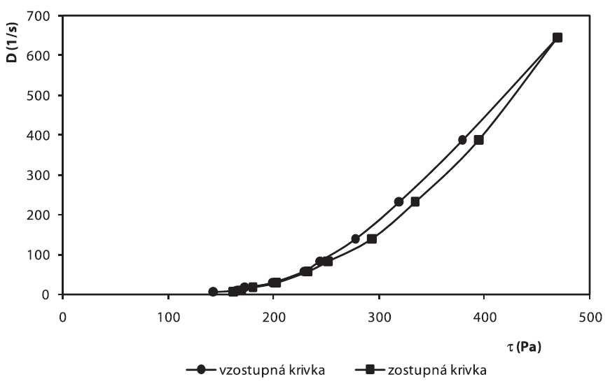 Toková krivka hydrogélu vzorky č. 8 po 28 dňoch
