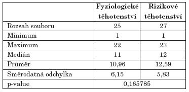 Hodnoty indexu KPE.