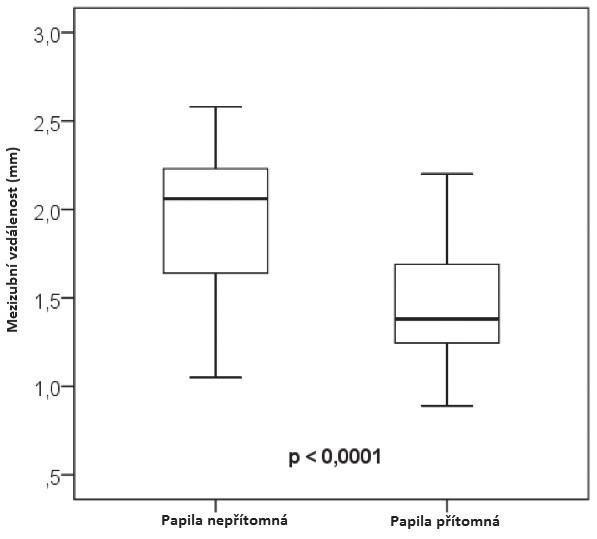Graf závislosti přítomnosti a nepřítomnosti papily na mezizubní vzdálenosti