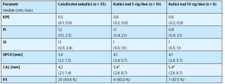 Vliv kouření na stav chrupu a parodontu u osob s T2DM (n = 51)