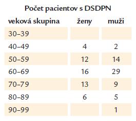 Počet pacientov s distálnou symetrickou diabetickou polyneuropatiou (DSDPN) v čase diagnózy DM2.