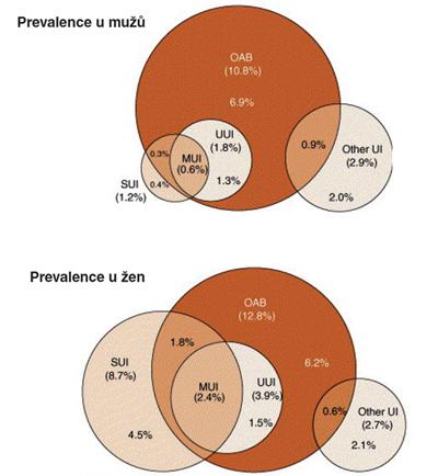Prevalence OAB a močové inkontinence u mužů a žen ve studii EPIC (11). OAB – hyperaktivní měchýř; UUI – urgentní močová inkontinence; MUI – smíšená močová inkontinence; SUI – stresová močová inkontinence; Other UI – močová inkontinence z jiných příčin;