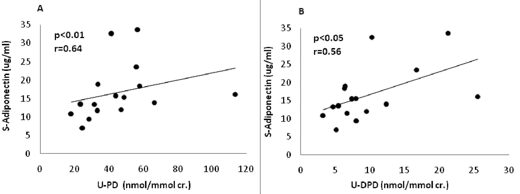 Pozitivní korelace mezi sérovými koncentracemi adiponectinu a koncentracemi markerů degradace kolagenu v moči – pyridinolin (U-PD) (A) a deoxypyridinolin (U-DPD) (B).