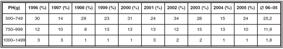 Výskyt ROP v procentech v ČR 1996–2005 podle kategorií porodní hmotnosti dětí (údaje ČneoS)