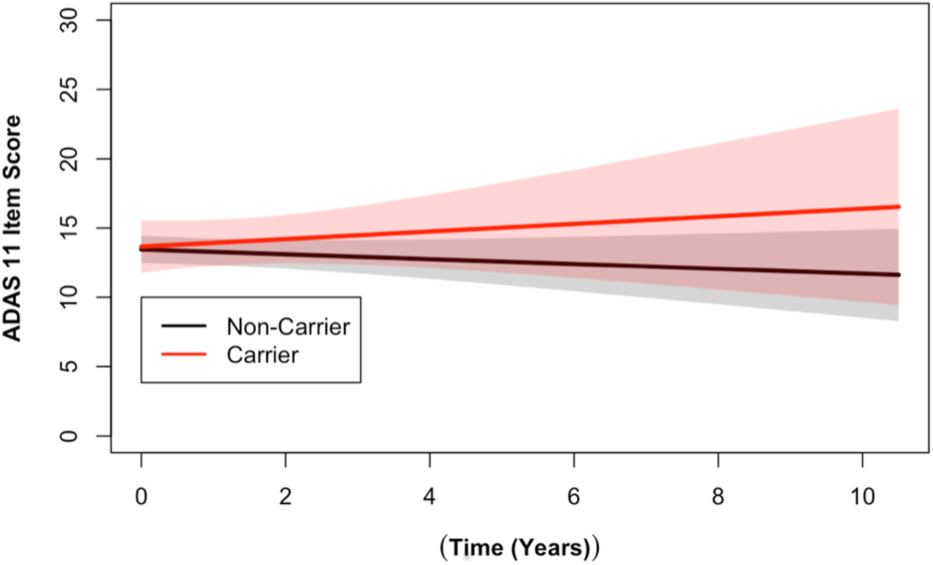 <i>DR15</i> haplotype carriers showed greater change over time on the ADAS cognitive assessment when compared to noncarriers.