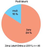 Průměrný podíl pacientů v r. 2010