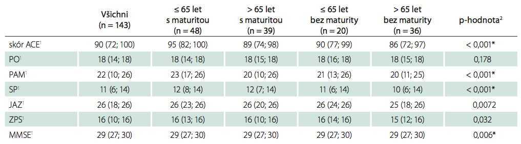 Sumarizace hodnot ACE-R a jeho složek vyjádřené jako medián (minimum; maximum) u čtyř skupin subjektů podle věku a vzdělání.