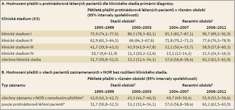 Pětileté relativní přežití onkologických pacientů s karcinomem kolorekta (C18–C20) v České republice. Tab. 2. Five-year relative survival of patients with colorectal cancer (C18–C20) in the Czech Republic.