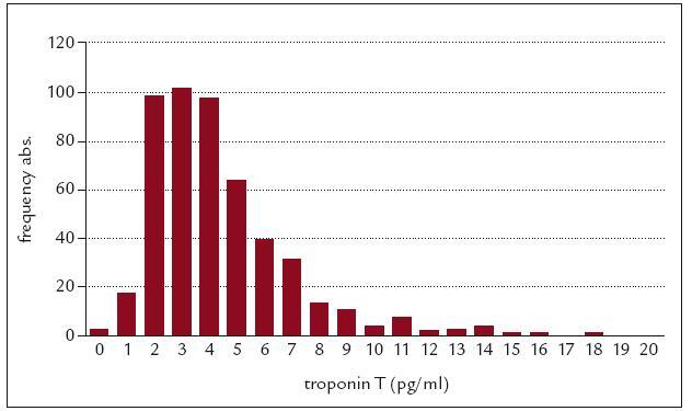 Distribuce hodnot hs TnT u zdravé populace. Předběžné referenční hodnoty testu Elecsys®TroponinT hs. 99. percentil odpovídá 13 pg/ml (ng/l) (N = 500). Předběžné údaje výrobce.